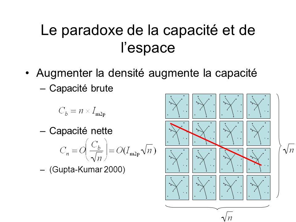 Le paradoxe de la capacité et de lespace Augmenter la densité augmente la capacité –Capacité brute –Capacité nette –(Gupta-Kumar 2000)