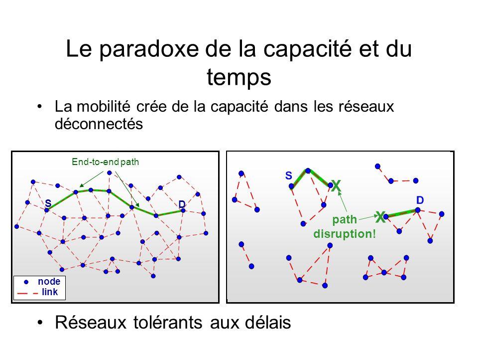 Le paradoxe de la capacité et du temps La mobilité crée de la capacité dans les réseaux déconnectés Réseaux tolérants aux délais X X path disruption!