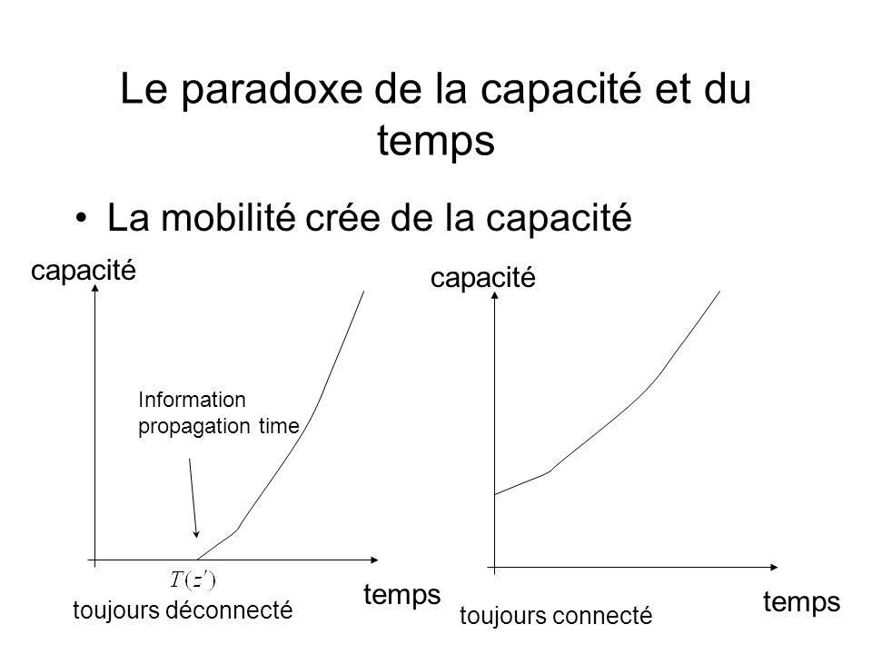 Le paradoxe de la capacité et du temps La mobilité crée de la capacité capacité temps capacité temps toujours déconnecté toujours connecté Information