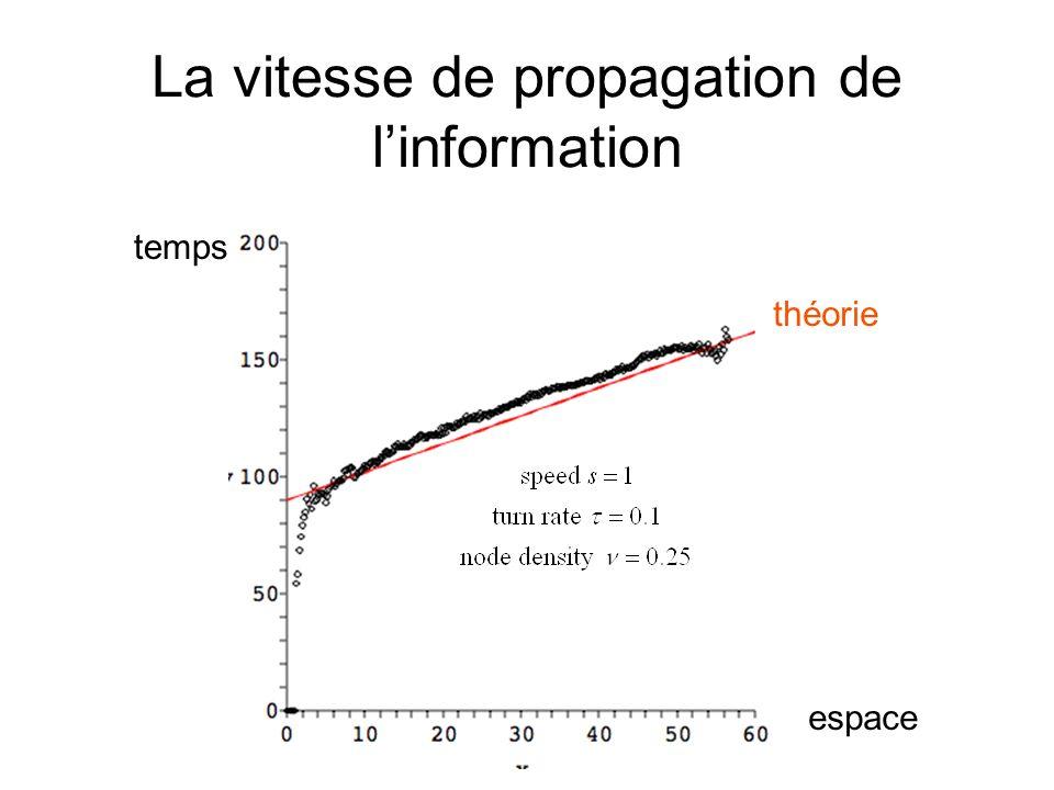 La vitesse de propagation de linformation espace temps théorie