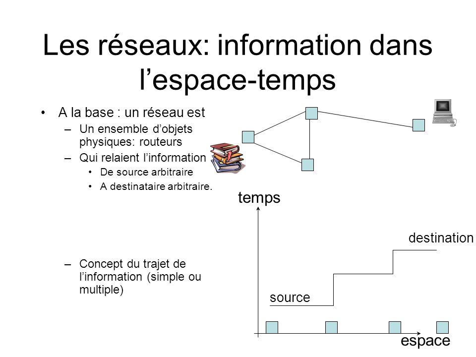 Les réseaux: information dans lespace-temps A la base : un réseau est –Un ensemble dobjets physiques: routeurs –Qui relaient linformation De source ar