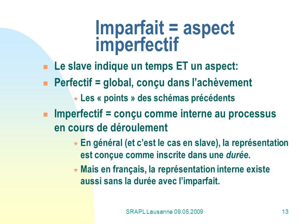 SRAPL Lausanne 09.05.200913 Imparfait = aspect imperfectif Le slave indique un temps ET un aspect: Perfectif = global, conçu dans lachèvement Les « po