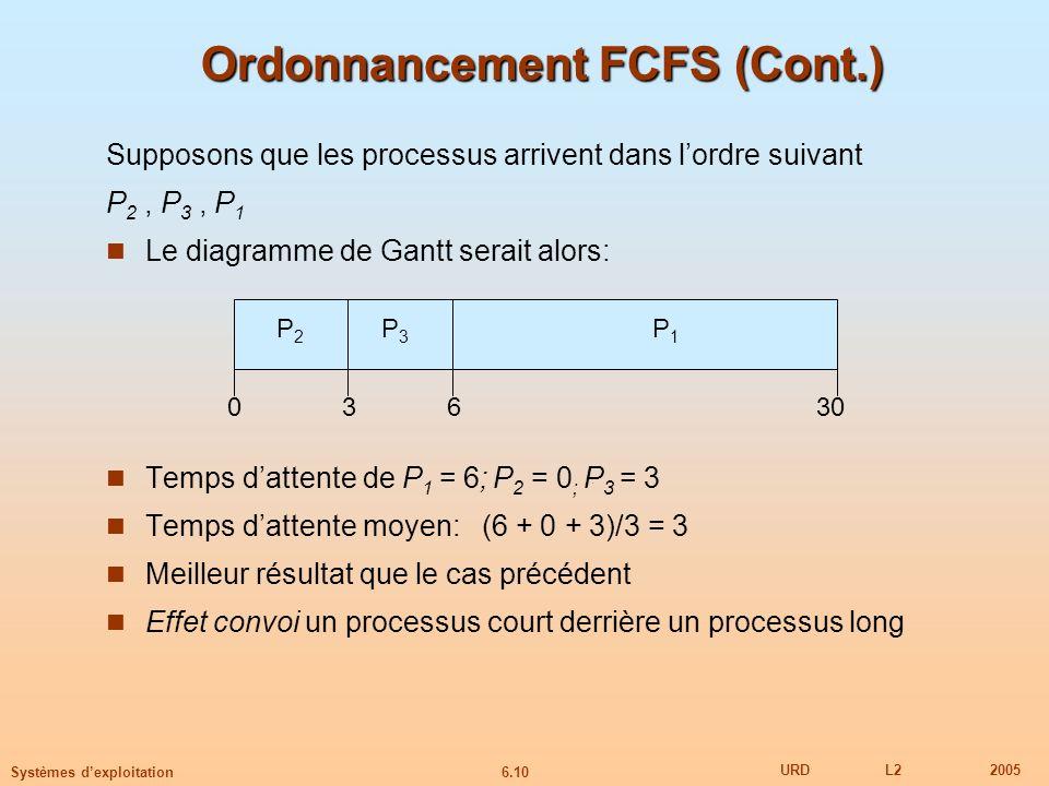 6.10 URDL22005 Systèmes dexploitation Ordonnancement FCFS (Cont.) Supposons que les processus arrivent dans lordre suivant P 2, P 3, P 1 Le diagramme