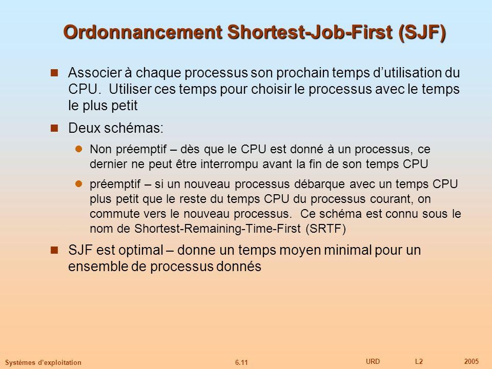 6.11 URDL22005 Systèmes dexploitation Ordonnancement Shortest-Job-First (SJF) Associer à chaque processus son prochain temps dutilisation du CPU. Util