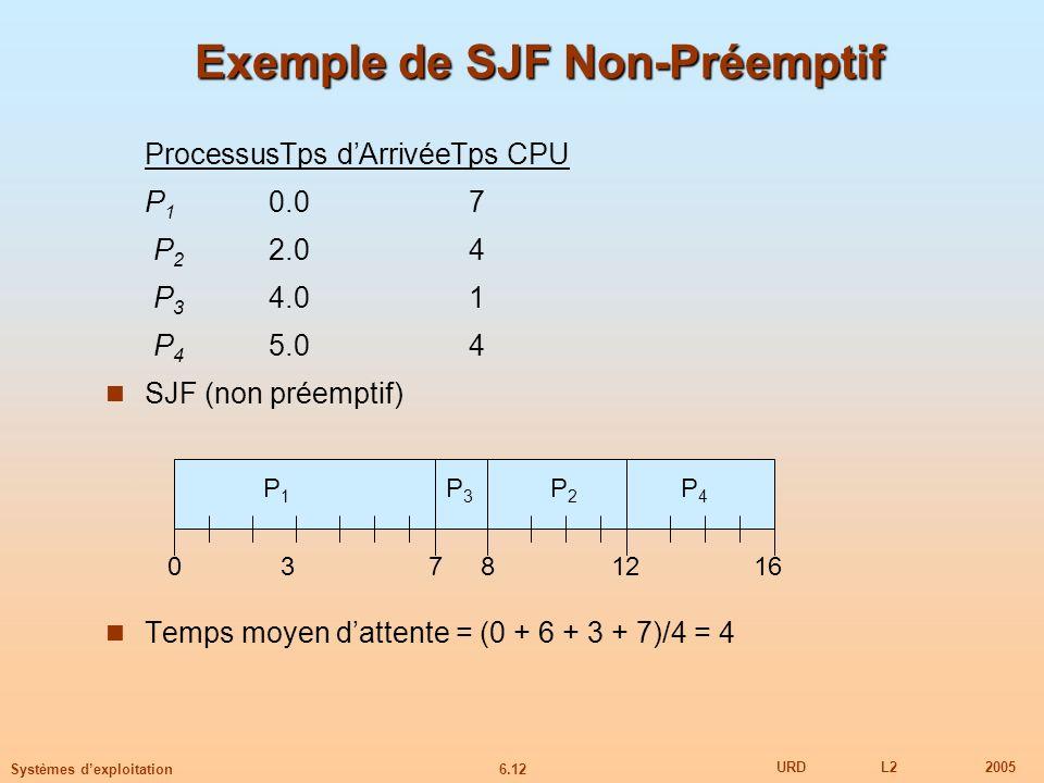 6.12 URDL22005 Systèmes dexploitation ProcessusTps dArrivéeTps CPU P 1 0.07 P 2 2.04 P 3 4.01 P 4 5.04 SJF (non préemptif) Temps moyen dattente = (0 +