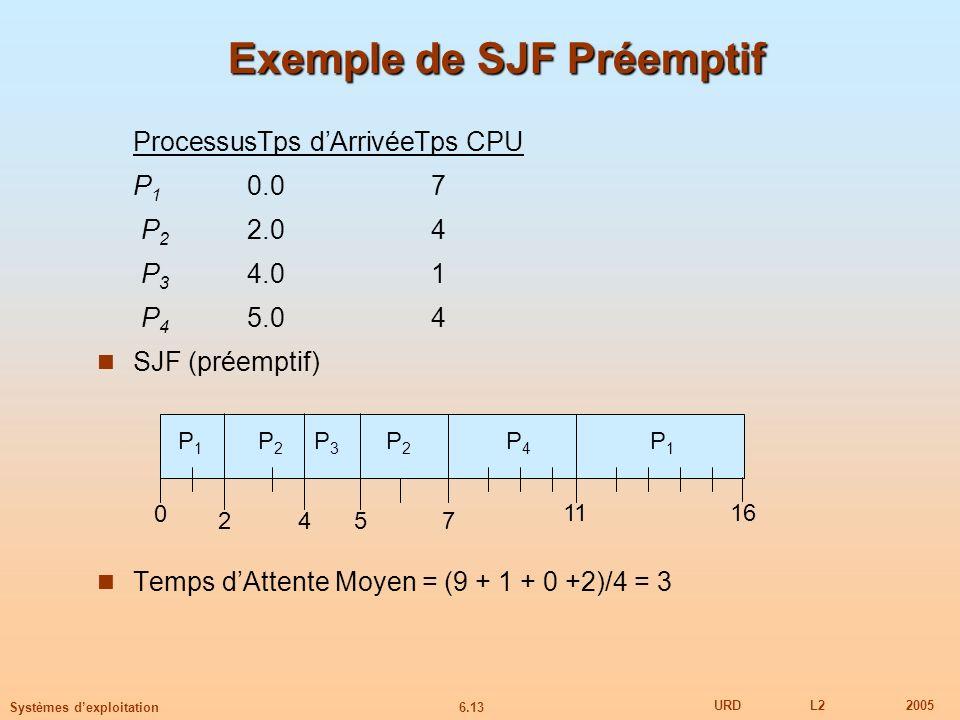 6.13 URDL22005 Systèmes dexploitation Exemple de SJF Préemptif ProcessusTps dArrivéeTps CPU P 1 0.07 P 2 2.04 P 3 4.01 P 4 5.04 SJF (préemptif) Temps