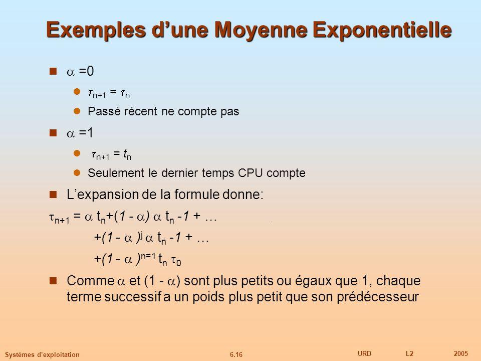 6.16 URDL22005 Systèmes dexploitation Exemples dune Moyenne Exponentielle =0 n+1 = n Passé récent ne compte pas =1 n+1 = t n Seulement le dernier temp