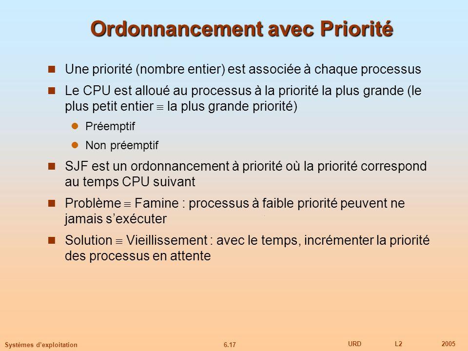 6.17 URDL22005 Systèmes dexploitation Ordonnancement avec Priorité Une priorité (nombre entier) est associée à chaque processus Le CPU est alloué au p