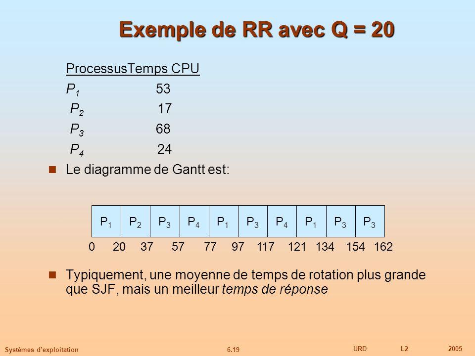 6.19 URDL22005 Systèmes dexploitation Exemple de RR avec Q = 20 ProcessusTemps CPU P 1 53 P 2 17 P 3 68 P 4 24 Le diagramme de Gantt est: Typiquement,