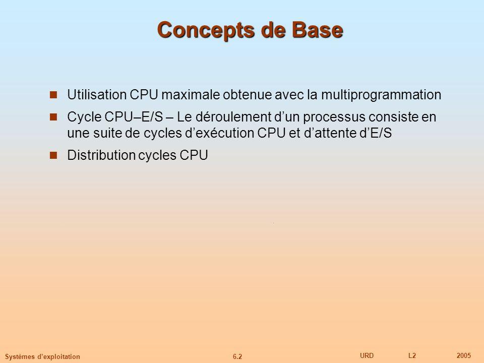6.2 URDL22005 Systèmes dexploitation Concepts de Base Utilisation CPU maximale obtenue avec la multiprogrammation Cycle CPU–E/S – Le déroulement dun p
