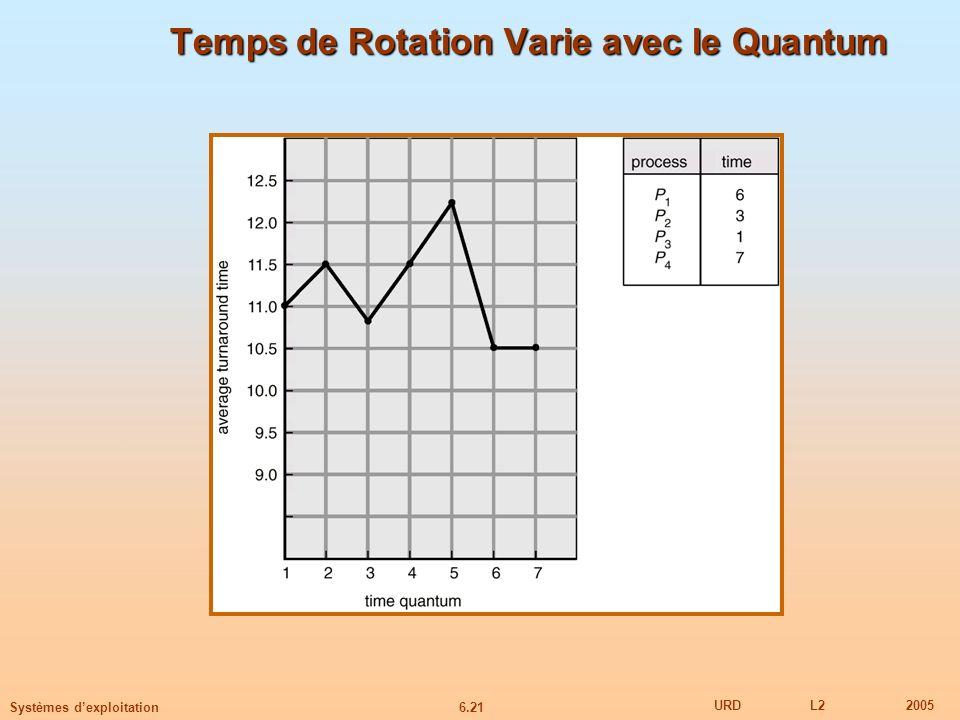 6.21 URDL22005 Systèmes dexploitation Temps de Rotation Varie avec le Quantum