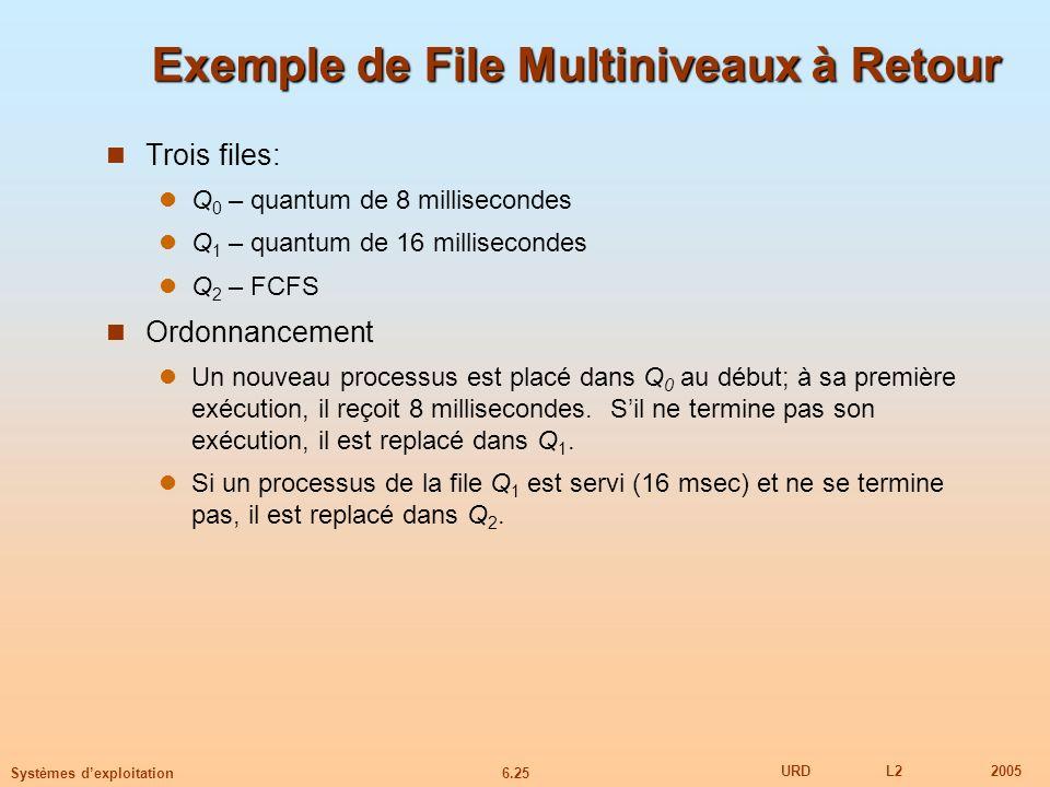 6.25 URDL22005 Systèmes dexploitation Exemple de File Multiniveaux à Retour Trois files: Q 0 – quantum de 8 millisecondes Q 1 – quantum de 16 millisec