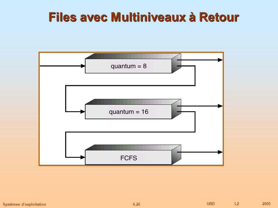 6.26 URDL22005 Systèmes dexploitation Files avec Multiniveaux à Retour