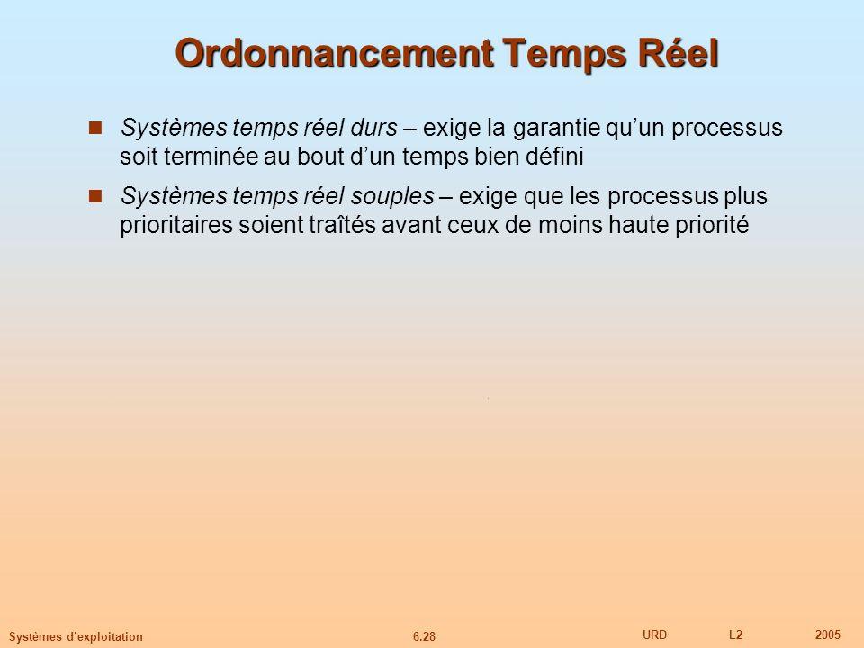 6.28 URDL22005 Systèmes dexploitation Ordonnancement Temps Réel Systèmes temps réel durs – exige la garantie quun processus soit terminée au bout dun