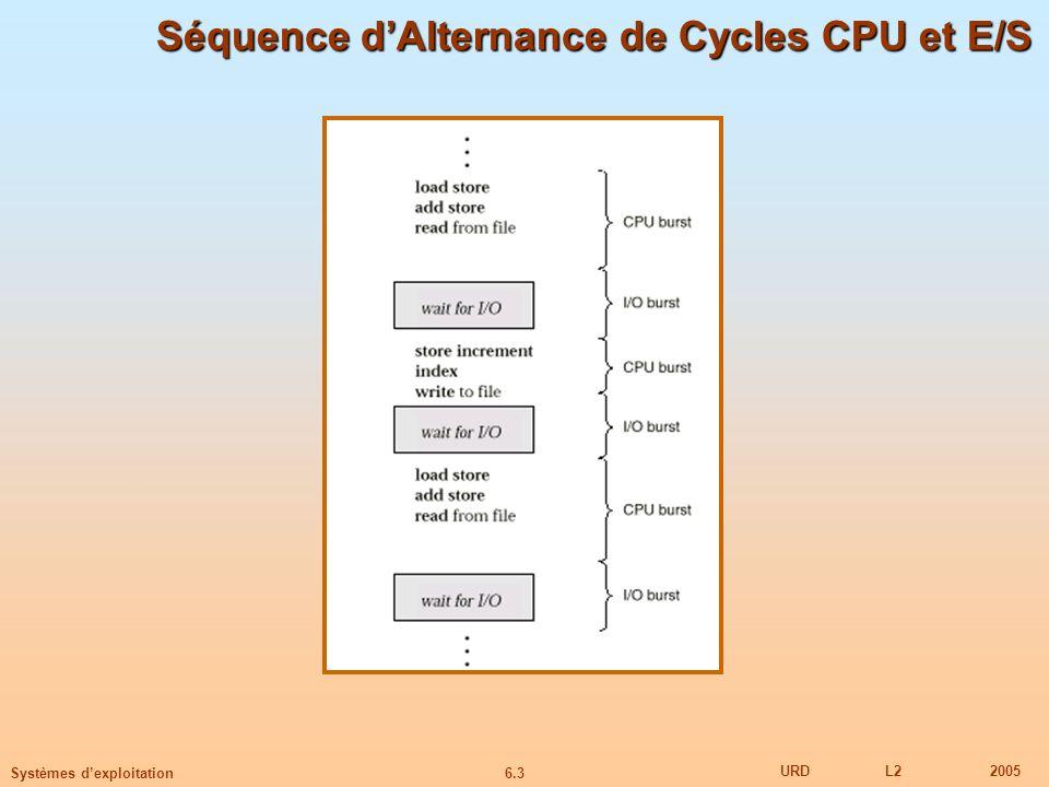 6.3 URDL22005 Systèmes dexploitation Séquence dAlternance de Cycles CPU et E/S