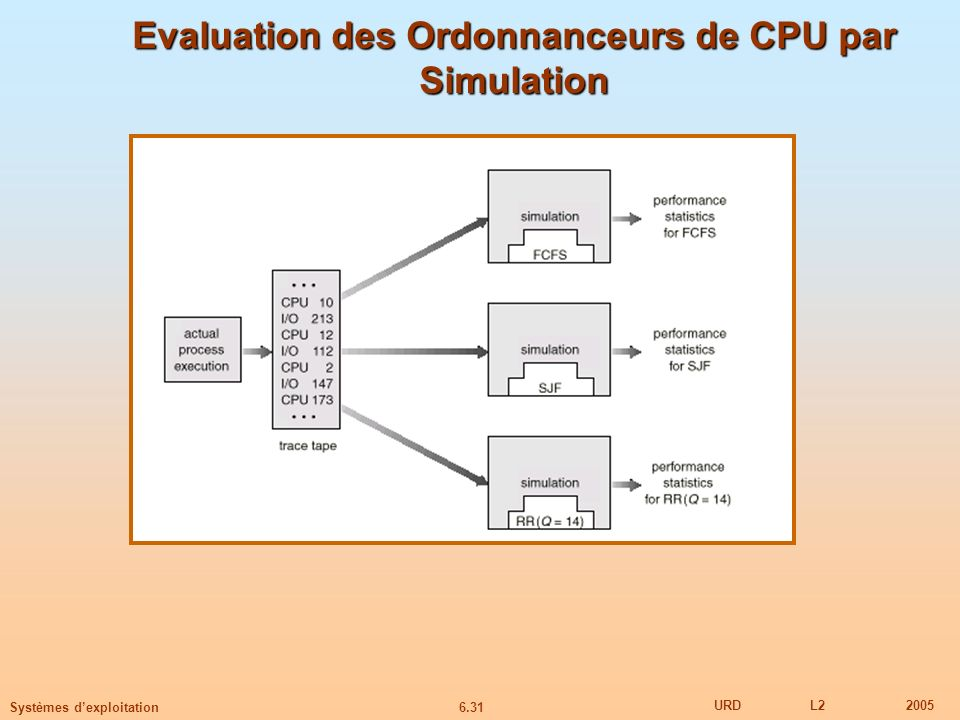 6.31 URDL22005 Systèmes dexploitation Evaluation des Ordonnanceurs de CPU par Simulation