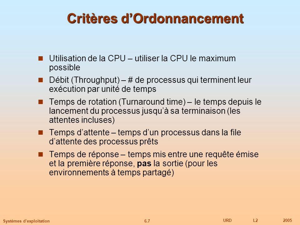 6.7 URDL22005 Systèmes dexploitation Critères dOrdonnancement Utilisation de la CPU – utiliser la CPU le maximum possible Débit (Throughput) – # de pr