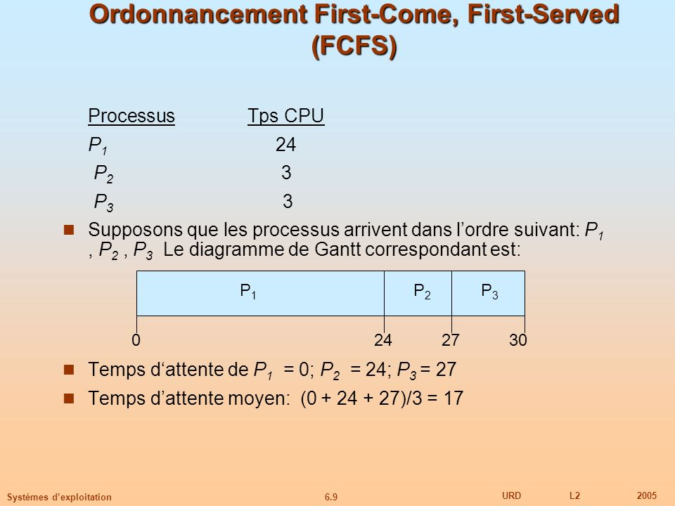 6.9 URDL22005 Systèmes dexploitation Ordonnancement First-Come, First-Served (FCFS) ProcessusTps CPU P 1 24 P 2 3 P 3 3 Supposons que les processus ar