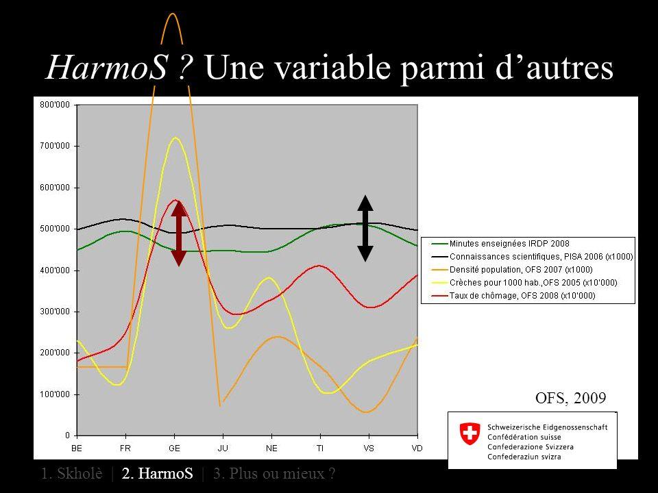 HarmoS ? Une variable parmi dautres 1. Skholè | 2. HarmoS | 3. Plus ou mieux ? OFS, 2009