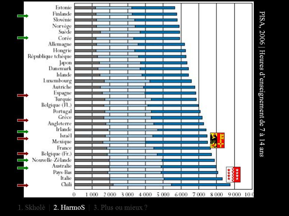 PISA, 2006 | Heures denseignement de 7 à 14 ans 1. Skholè | 2. HarmoS | 3. Plus ou mieux ?