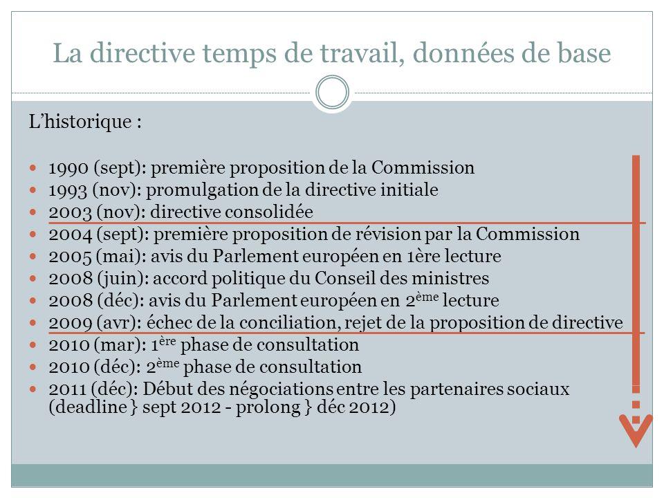 La directive temps de travail, données de base Lhistorique : 1990 (sept): première proposition de la Commission 1993 (nov): promulgation de la directive initiale 2003 (nov): directive consolidée 2004 (sept): première proposition de révision par la Commission 2005 (mai): avis du Parlement européen en 1ère lecture 2008 (juin): accord politique du Conseil des ministres 2008 (déc): avis du Parlement européen en 2 ème lecture 2009 (avr): échec de la conciliation, rejet de la proposition de directive 2010 (mar): 1 ère phase de consultation 2010 (déc): 2 ème phase de consultation 2011 (déc): Début des négociations entre les partenaires sociaux (deadline } sept 2012 - prolong } déc 2012)