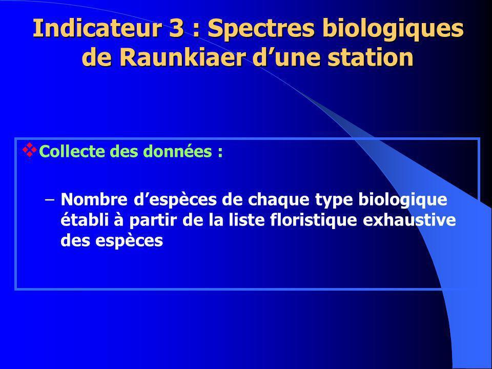 Collecte des données : –Nombre despèces de chaque type biologique établi à partir de la liste floristique exhaustive des espèces Indicateur 3 : Spectres biologiques de Raunkiaer dune station
