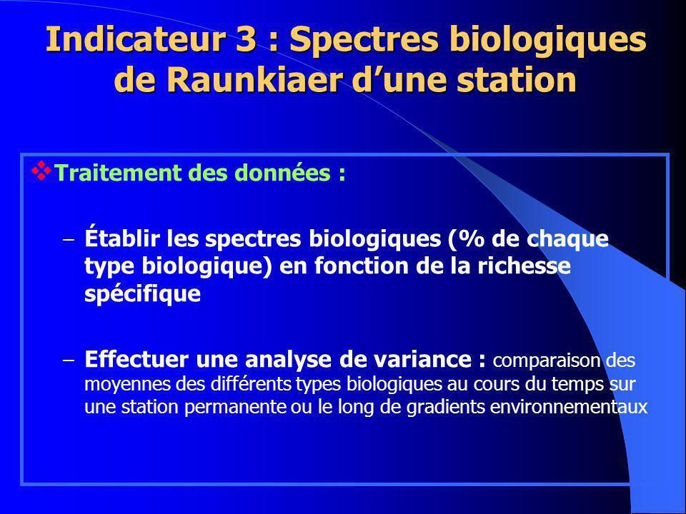 Traitement des données : – Établir les spectres biologiques (% de chaque type biologique) en fonction de la richesse spécifique – Effectuer une analyse de variance : comparaison des moyennes des différents types biologiques au cours du temps sur une station permanente ou le long de gradients environnementaux Indicateur 3 : Spectres biologiques de Raunkiaer dune station