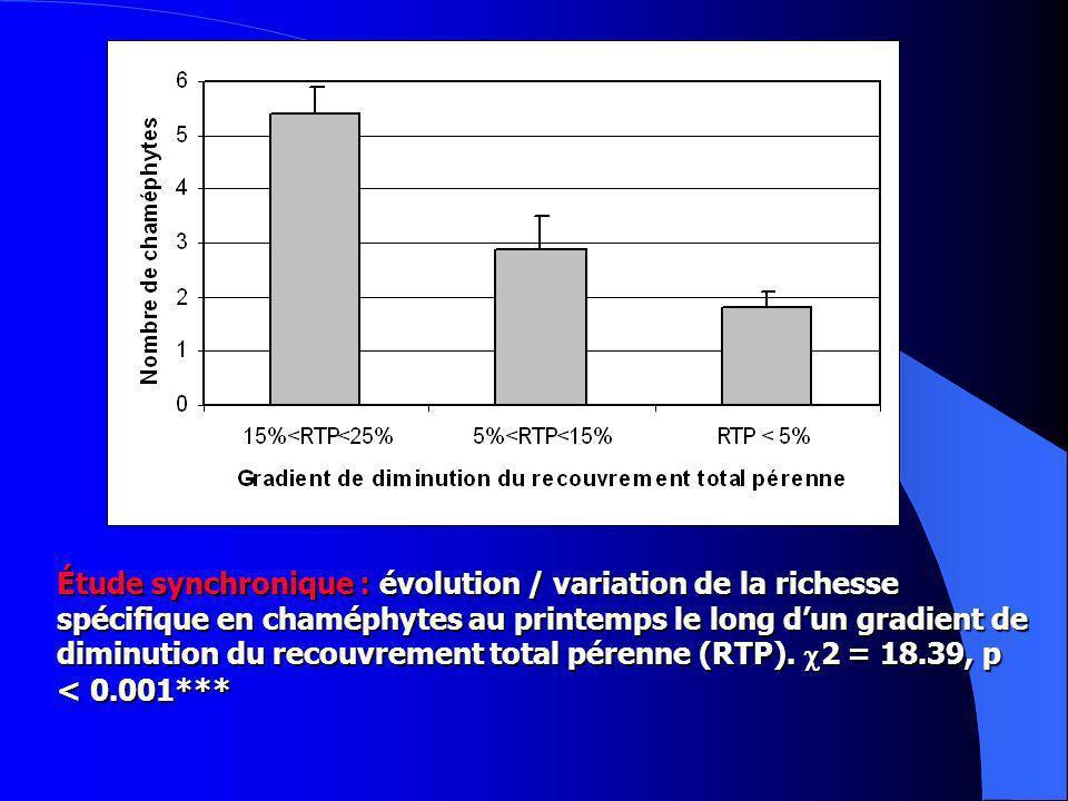Étude synchronique : évolution / variation de la richesse spécifique en chaméphytes au printemps le long dun gradient de diminution du recouvrement total pérenne (RTP).
