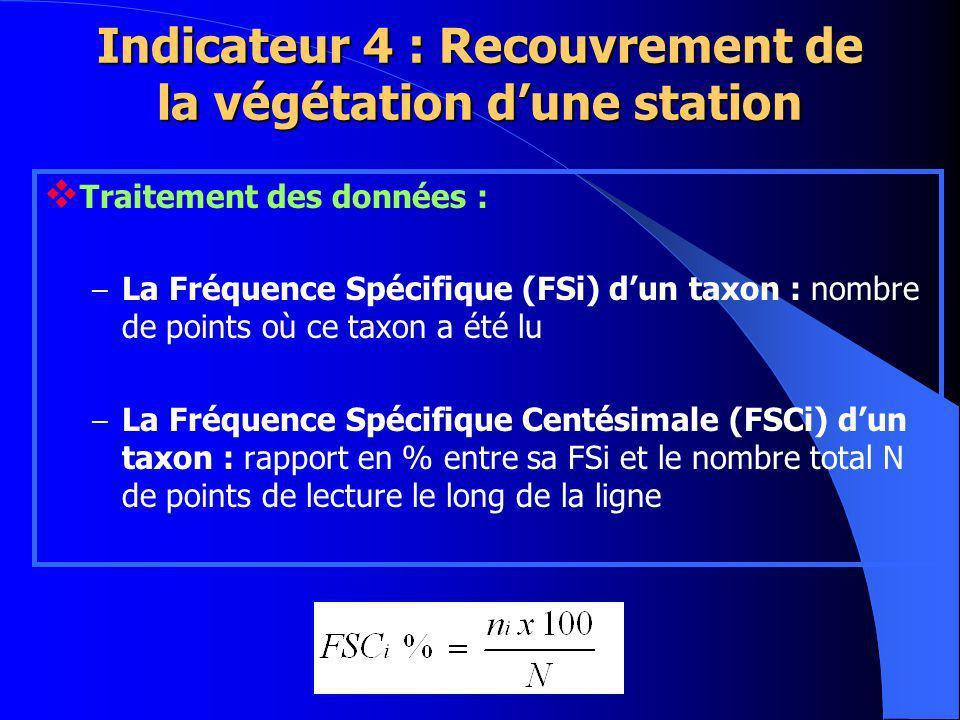 Traitement des données : – La Fréquence Spécifique (FSi) dun taxon : nombre de points où ce taxon a été lu – La Fréquence Spécifique Centésimale (FSCi) dun taxon : rapport en % entre sa FSi et le nombre total N de points de lecture le long de la ligne