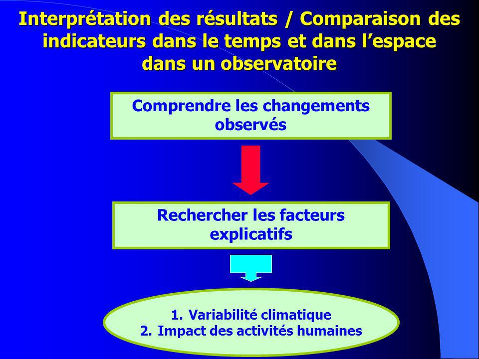 Interprétation des résultats / Comparaison des indicateurs dans le temps et dans lespace dans un observatoire Comprendre les changements observés Rechercher les facteurs explicatifs 1.Variabilité climatique 2.Impact des activités humaines
