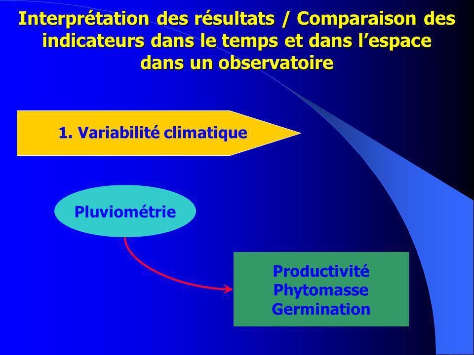 Interprétation des résultats / Comparaison des indicateurs dans le temps et dans lespace dans un observatoire 1.