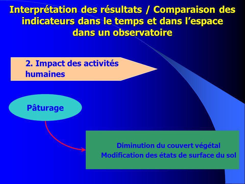 Interprétation des résultats / Comparaison des indicateurs dans le temps et dans lespace dans un observatoire 2.