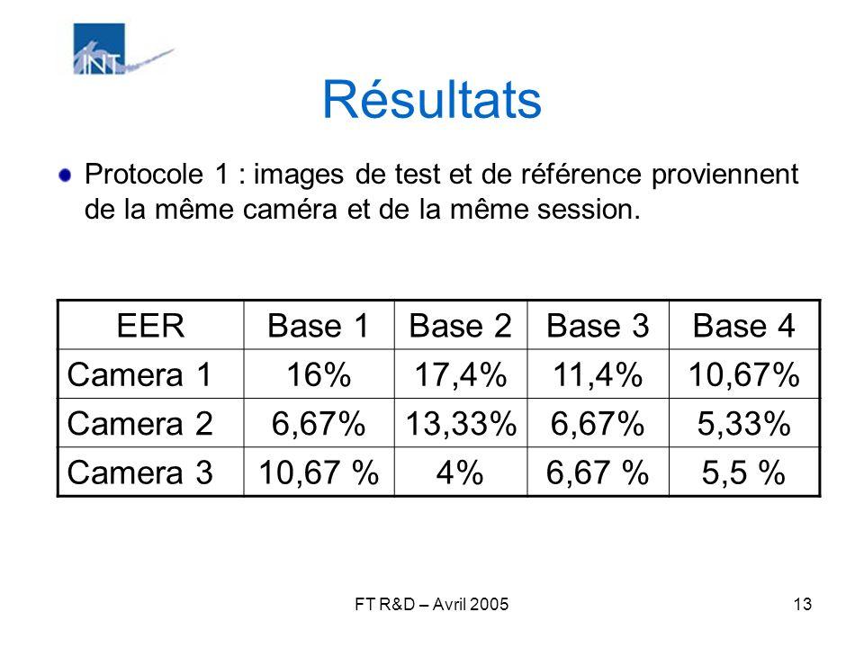 FT R&D – Avril 200513 Résultats Protocole 1 : images de test et de référence proviennent de la même caméra et de la même session. EERBase 1Base 2Base