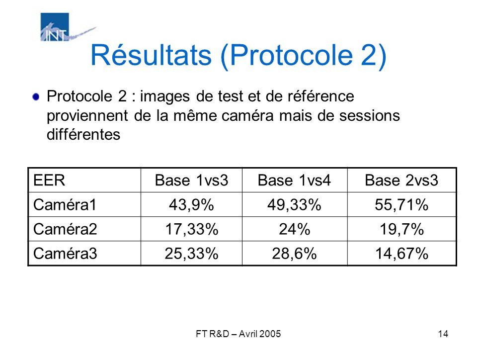 FT R&D – Avril 200514 Résultats (Protocole 2) Protocole 2 : images de test et de référence proviennent de la même caméra mais de sessions différentes