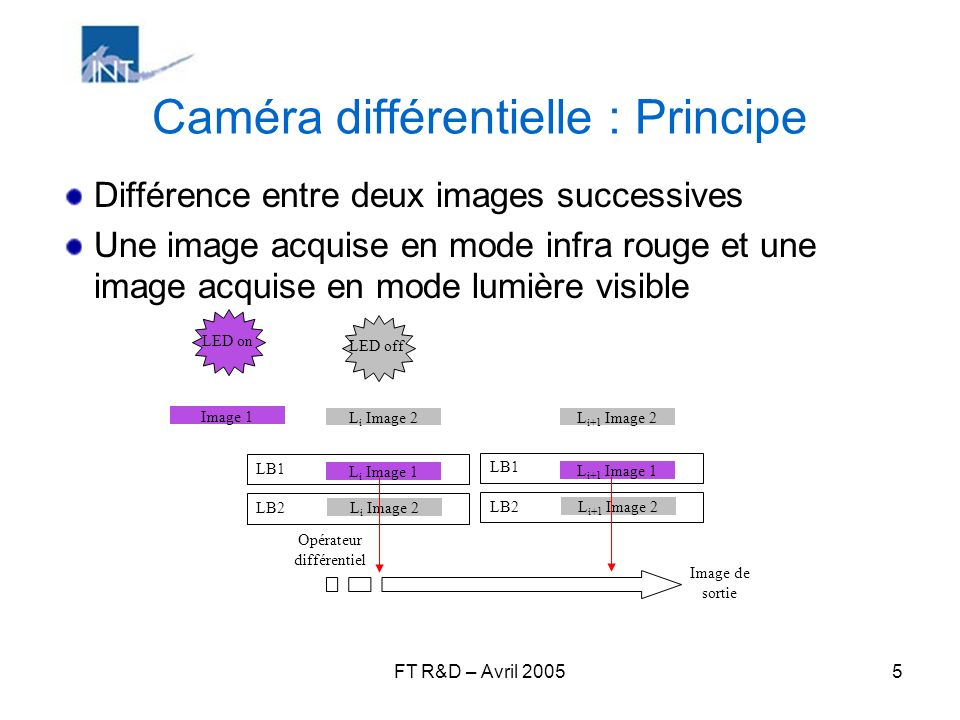 FT R&D – Avril 20056 Caméra différentielle : Difficultés et solutions Le temps dacquisition entre les deux images (IR on, IR off) doit être très court.