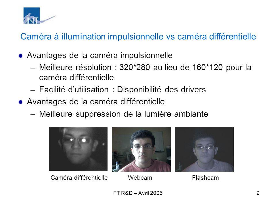 FT R&D – Avril 20059 Caméra à illumination impulsionnelle vs caméra différentielle Avantages de la caméra impulsionnelle –Meilleure résolution : 320*2