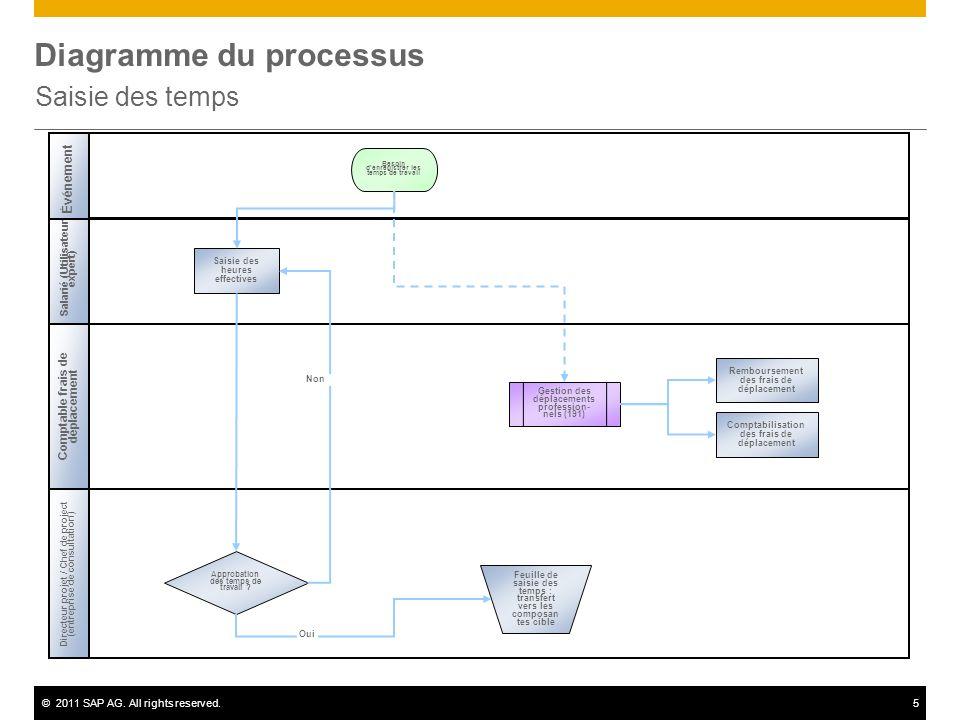 ©2011 SAP AG. All rights reserved.5 Diagramme du processus Saisie des temps Salarié (Utilisateur expert) Approbation des temps de travail ? Gestion de