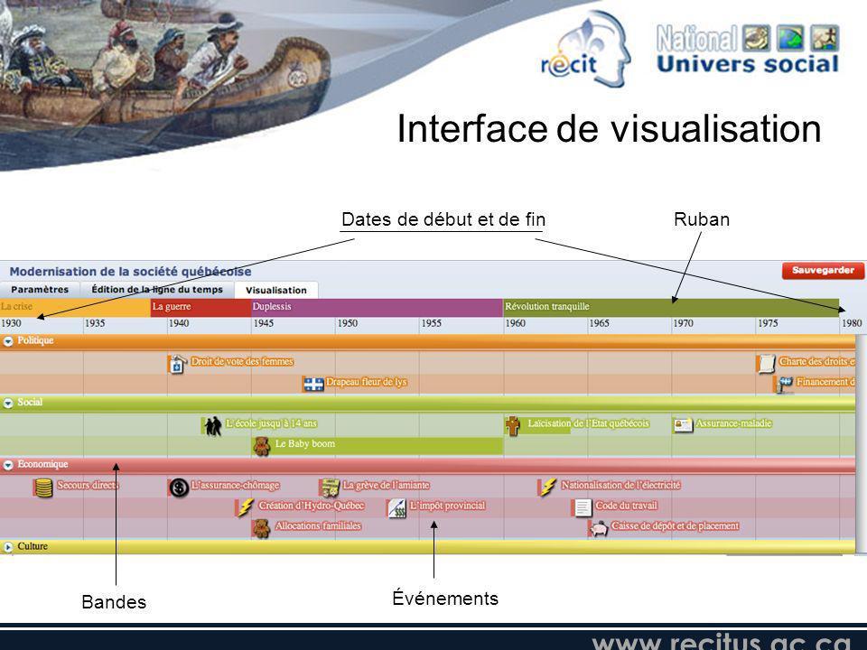 Dates de début et de fin Bandes Événements Ruban Interface de visualisation