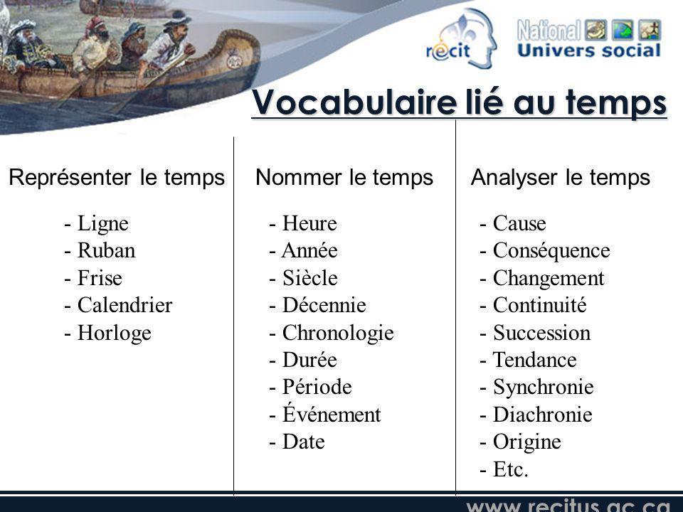 Vocabulaire lié au temps Représenter le tempsNommer le tempsAnalyser le temps - Ligne - Ruban - Frise - Calendrier - Horloge - Heure - Année - Siècle