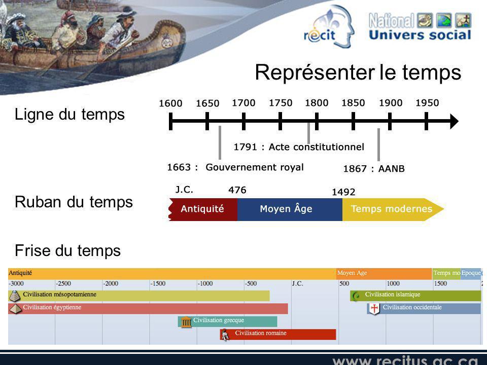 www.recitus.qc.ca Ligne du temps Ruban du temps Frise du temps Représenter le temps