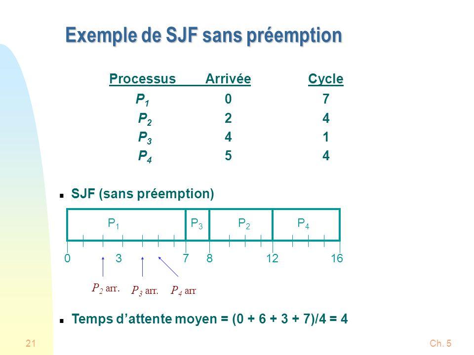Ch. 521 ProcessusArrivéeCycle P 1 07 P 2 24 P 3 41 P 4 54 n SJF (sans préemption) n Temps dattente moyen = (0 + 6 + 3 + 7)/4 = 4 Exemple de SJF sans p
