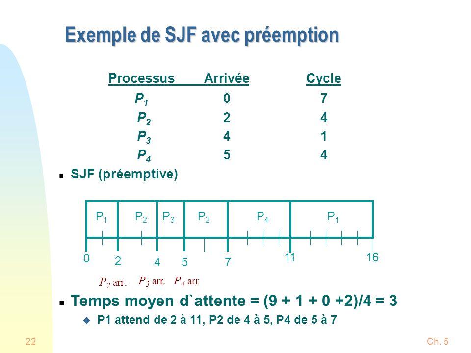 Ch. 522 Exemple de SJF avec préemption ProcessusArrivéeCycle P 1 07 P 2 24 P 3 41 P 4 54 n SJF (préemptive) n Temps moyen d`attente = (9 + 1 + 0 +2)/4