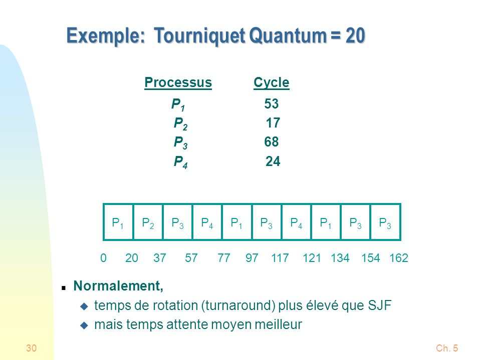 Ch. 530 Exemple: Tourniquet Quantum = 20 ProcessusCycle P 1 53 P 2 17 P 3 68 P 4 24 n Normalement, u temps de rotation (turnaround) plus élevé que SJF