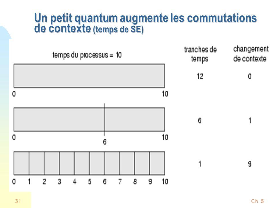 Ch. 531 Un petit quantum augmente les commutations de contexte (temps de SE)