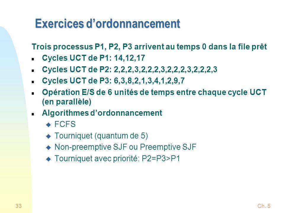 Ch. 533 Exercices dordonnancement Trois processus P1, P2, P3 arrivent au temps 0 dans la file prêt n Cycles UCT de P1: 14,12,17 n Cycles UCT de P2: 2,