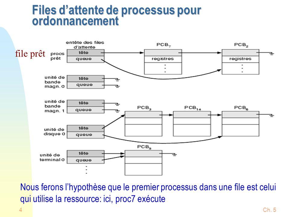 Ch. 54 Files dattente de processus pour ordonnancement file prêt Nous ferons lhypothèse que le premier processus dans une file est celui qui utilise l