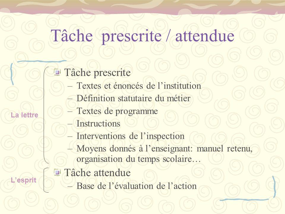 Tâche prescrite / attendue Tâche prescrite –Textes et énoncés de linstitution –Définition statutaire du métier –Textes de programme –Instructions –Int