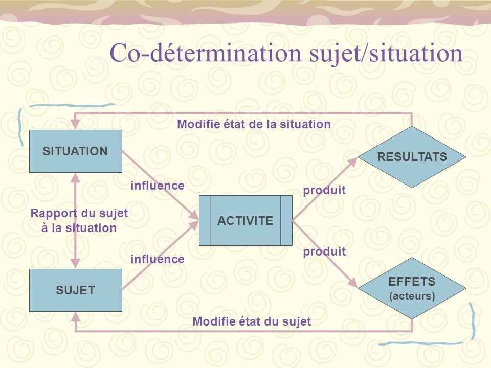 Co-détermination sujet/situation ACTIVITE SITUATION SUJET RESULTATS EFFETS (acteurs) Modifie état du sujet Modifie état de la situation influence prod
