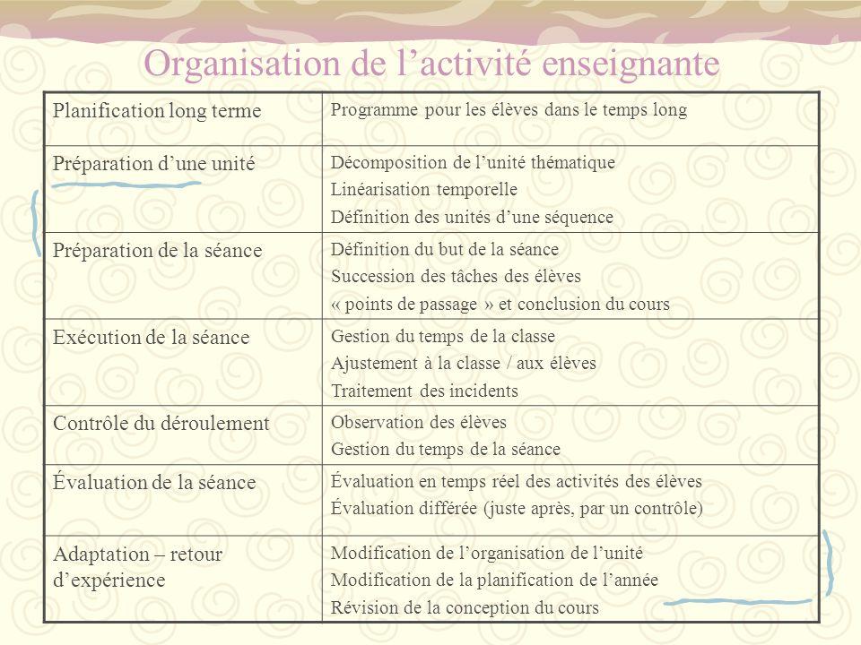 Organisation de lactivité enseignante Planification long terme Programme pour les élèves dans le temps long Préparation dune unité Décomposition de lu