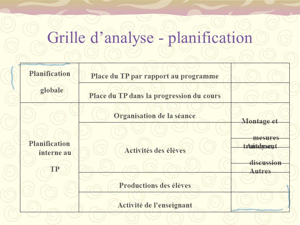 Grille danalyse - planification Activité de l'enseignant Productions des élèves Autres Analyse, discussion traitement Montage et mesures Activités des